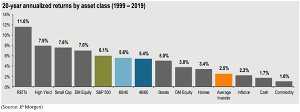 20-year annualized returns