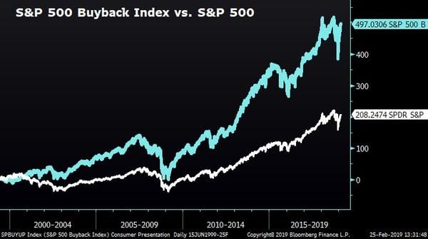S&P 500 Buyback Index vs. S&P 500