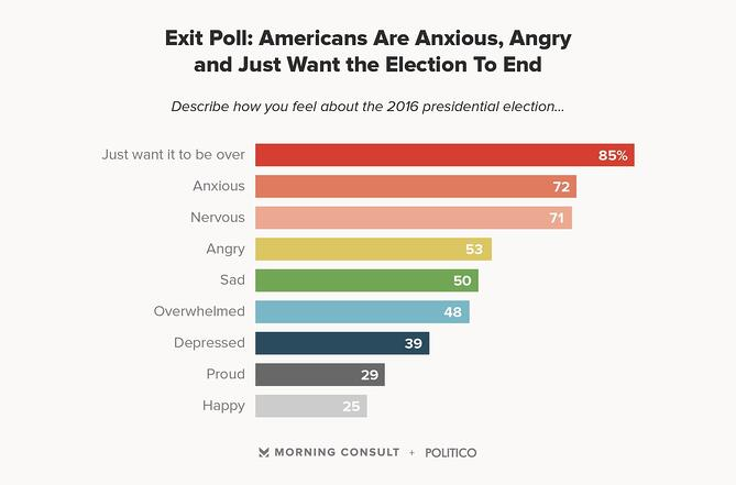 Exit Poll: Americans Are Anxious, Angry and Just Want the Election to End (chart)