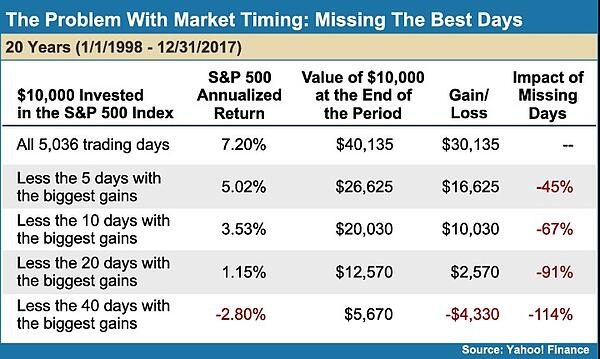 The Problem With Market Timing: Missing the Best Days (Yahoo! Finance)