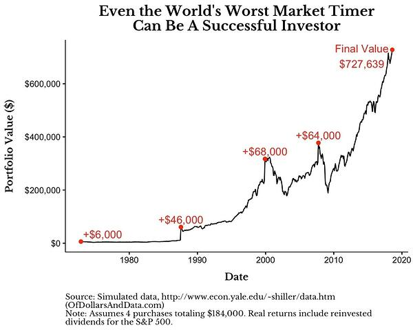 Even the World's Worst Market Timer can be a Successful Investor (Simulated Data)