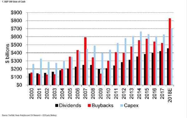 Buybacks chart 3