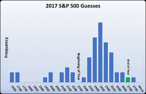 2017 S&P 500 Guesses
