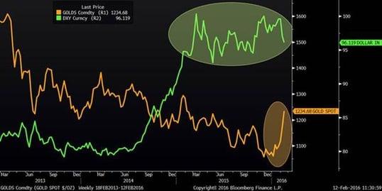 U.S. Dollar and Gold (Three years)