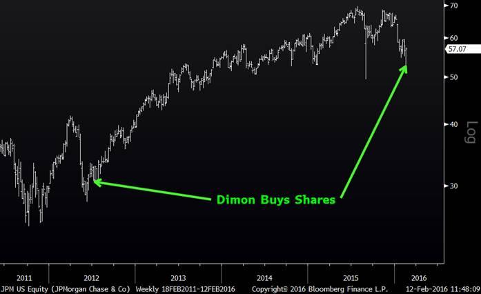 Jamie Dimon Purchases of JPM