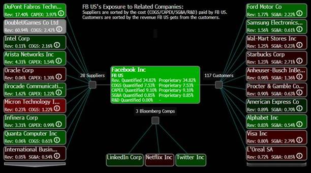 Facebook US's Exposure to Related Companies