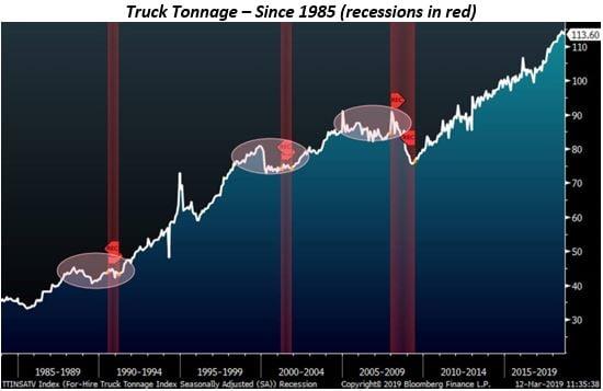 Truck Tonnage Statistics