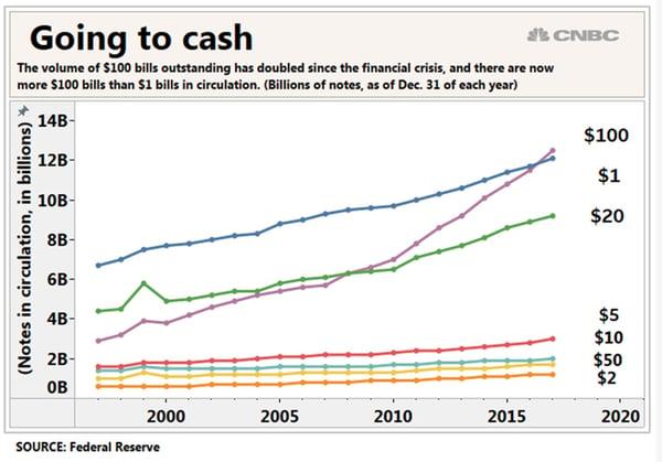 Number of $100 Bills in Circulation