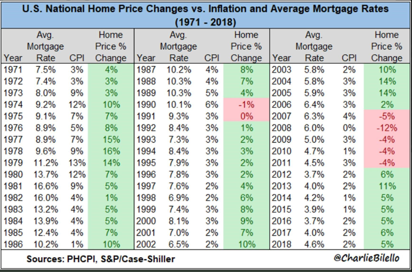 Home Price vs Inflation