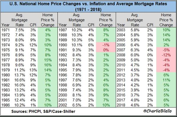 Home Price vs Inflation