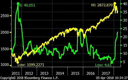 Volatility and the Stock Market (7 years)