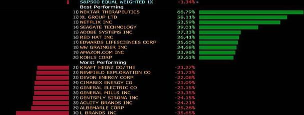 the best and worst performing S&P 500 stocks year-to-date (4.5.18)