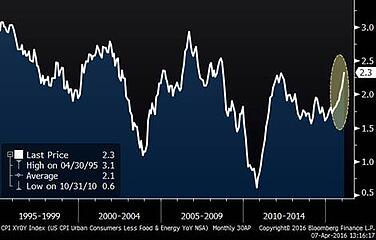 Core Inflation (20 Years)