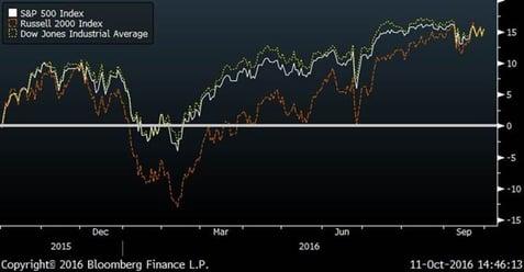 Major Indices (Trailing 12 month returns)