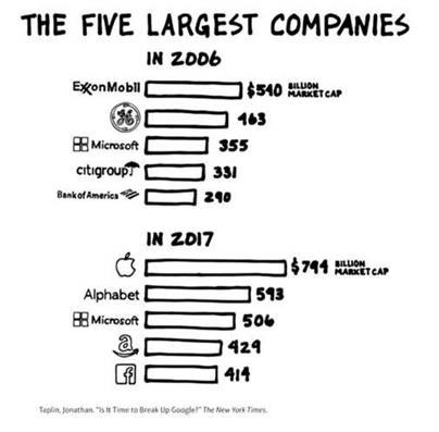Graphic showing the five largest companies in 2006 vs. 2017