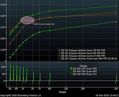 Yield Curves Over the Past Year (Brown is Now)