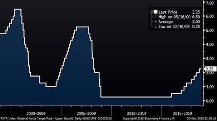 Fed Funds Target Rate (20 Years)