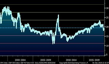 S&P 500 P/E Ratio (20 Years)