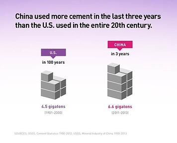 China used more cement in the last three years than the US used in the entire 20th century.