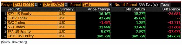Returns in the stock market