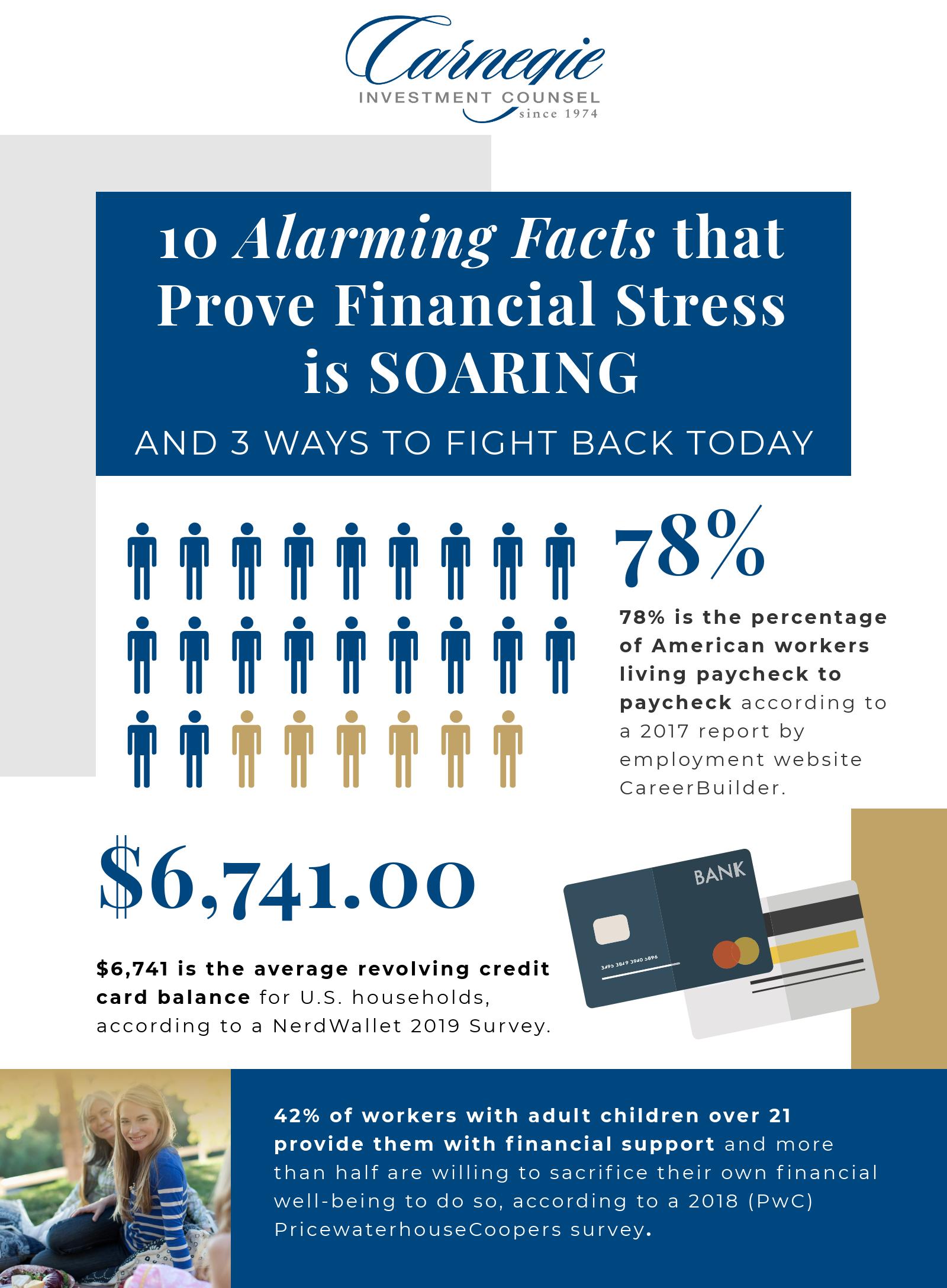 1 - 10 Financial Stress Stats
