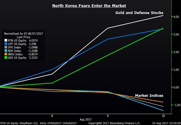 North Korea Fears Entering the Market