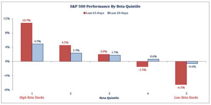 S&P 500 Performance By Beta Quintile