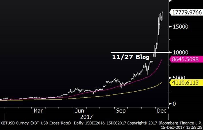 Bitcoin (One Year)