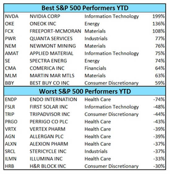 Best and Worst performers on S&P 500 in 2016